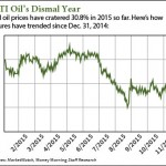 Why Oil Is Up Today