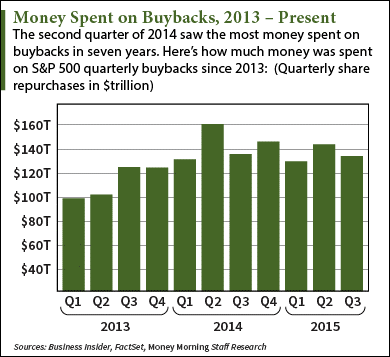 current stock buybacks