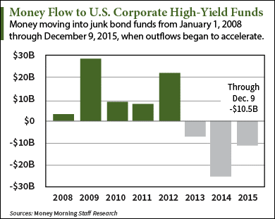 How to Get Aggressive and Profit from the Junk Bond Market Crash