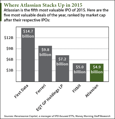 atlassian stock price