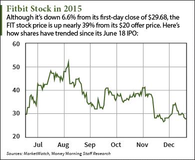 fitbit stock price