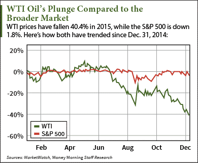 wti oil prices