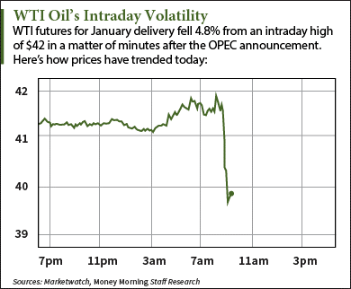 why are oil prices dropping today