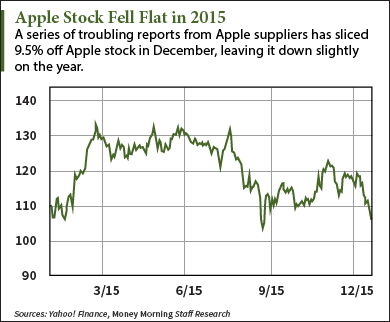 Apple Stock Forecast 2016: New Highs on the Horizon