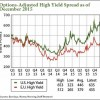 high-yield credit crash