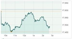 Dow Jones Industrial Average