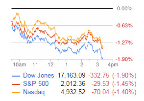 Why the Dow Jones Industrial Average Fell Today - 12/18/15