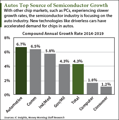 driverless car stocks