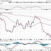 gold-nasdaq-stock-chart