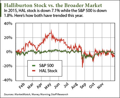 The Halliburton stock price moved higher today as the company prepares for a decision from the U.S. government regarding its historic takeover of Baker Hughes...