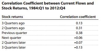 keith-correlation-chart