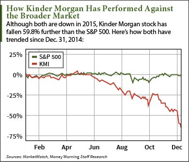 Kinder Morgan Stock Quote Glamorous Why Kinder Morgan Kmi Will Keep Falling In 2016  The Wall