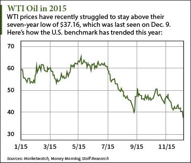 oil-2016-stock-chart