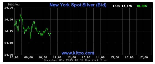 silver-kitco-chart