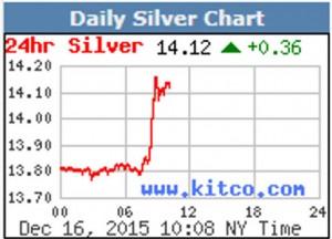 silver-price-kitco