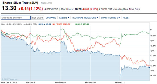 silver-shares-stock-chart