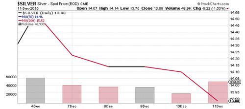 Silver Stock Chart Graph