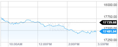Why the Dow Jones Industrial Average Fell Today - 12/3/15