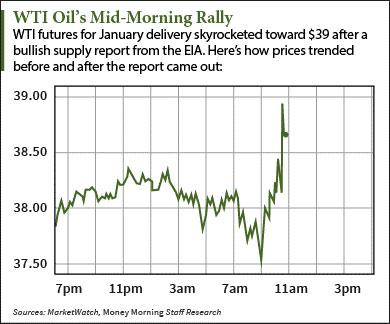 wti-oil-stock-chart