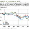 1 11 16 best oil stocks to buy in 2016