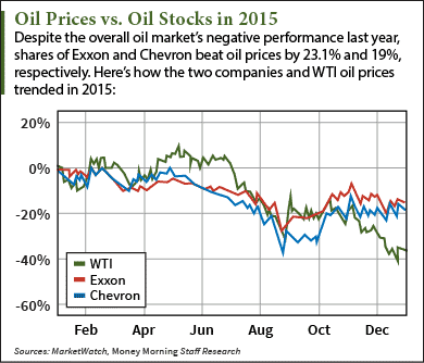 1 11 16 best oil stocks to buy in 2016