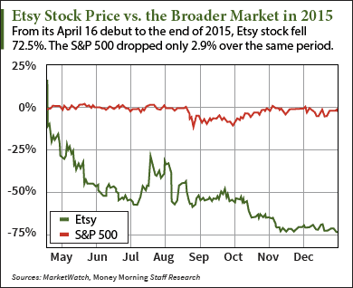 etsy stock price