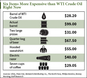A Barrel of WTI Crude Oil Now Costs Less Than the Actual Barrel