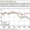 wti oil prices