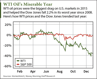 wti crude oil price today down on middle east conflict news