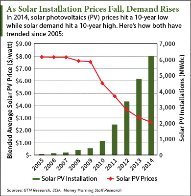 is solar a good investment