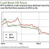 current crude oil prices