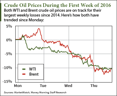 drop in price of crude oil Crude oil prices are low but the oil  crude oil price drops 'like a  you'll probably see prices fall but not at the levels of the drop in crude because of.