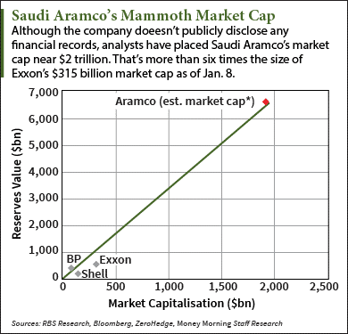Saudi aramco ipo over estimated