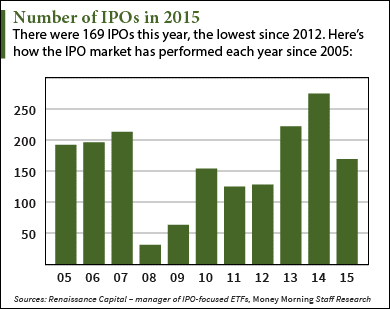 2016 ipos