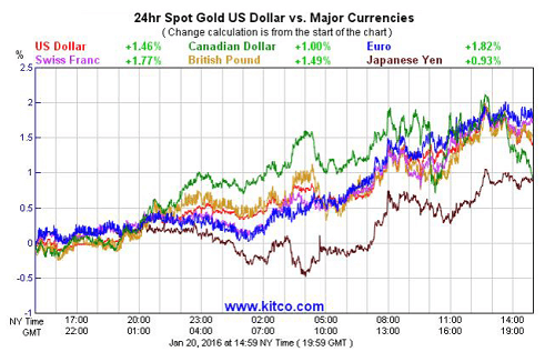 Gold price vs major currencies (1)