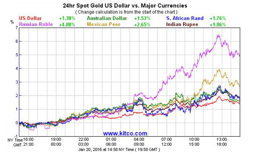 Gold price vs major currencies (3)
