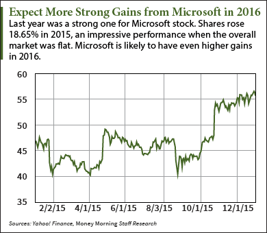 Microsoft Stock Forecast 2016: The Cloud Starts Paying Off
