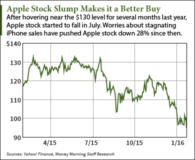buy apple stock
