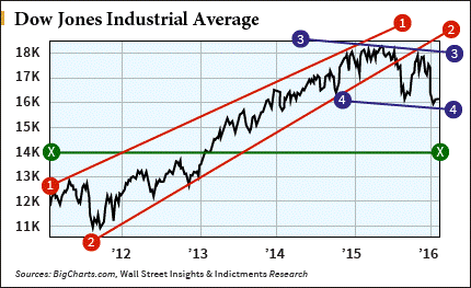 dow jones 20160129 fear and greed
