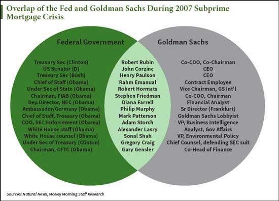 goldman-chart