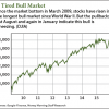 will the market crash