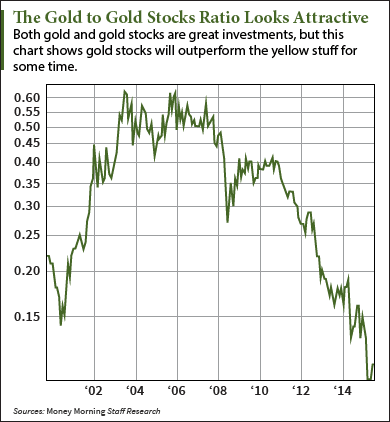 gold stocks performance