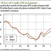 price of crude oil