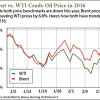 2 22 16 wti crude oil price