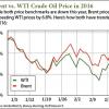 2 22 16 wti crude oil price