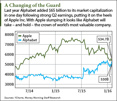 Why Alphabet Stock Surpassed Apple in This One Key Category