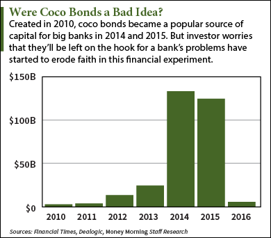Coco Bonds: This Risky Financial Experiment Is Rattling Markets