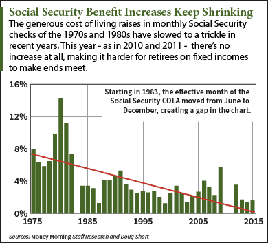 How Social Security Was Rigged to Freeze Benefits – and What to Do Now