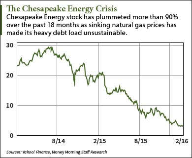 Chesapeake Energy stock