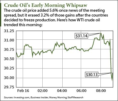 Crude Oil Price Today Swings Violently on Output Freeze
